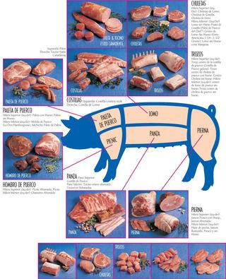 Pork Cuts Chart Spanish